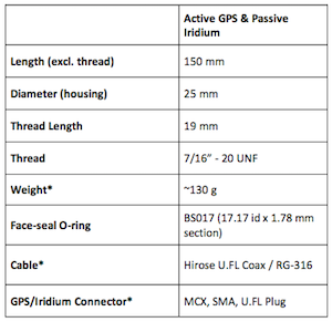 Dual antenna spec table